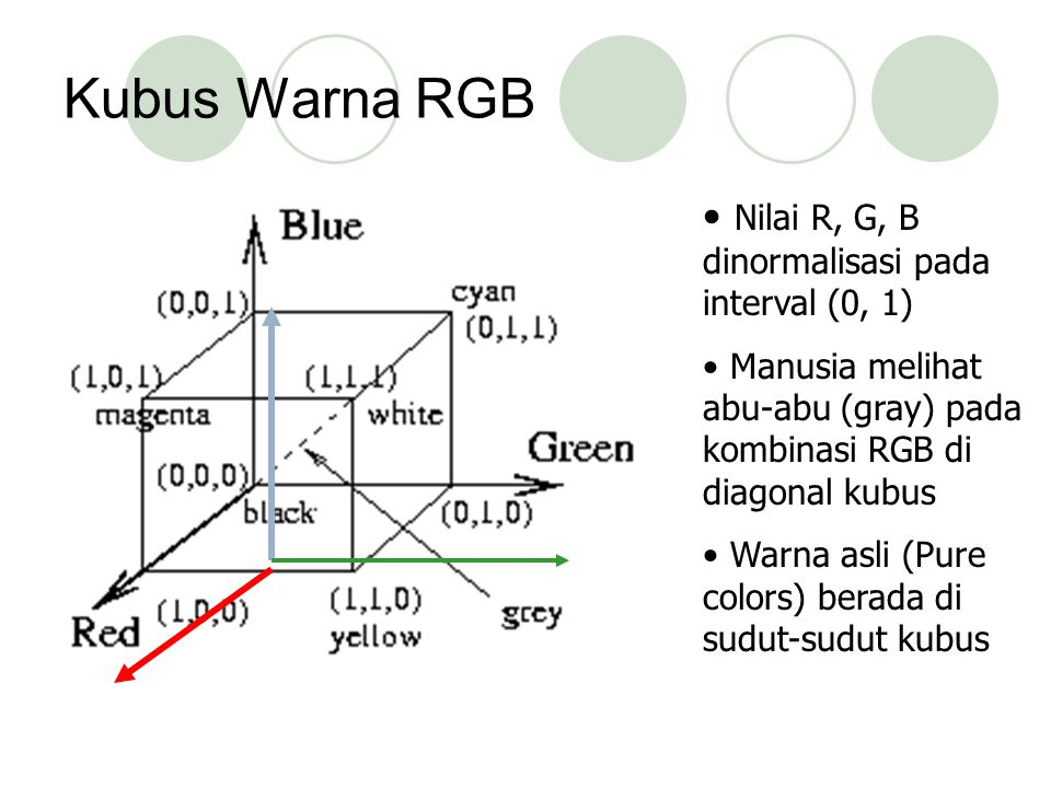 Kubus Warna RGB Nilai R, G, B dinormalisasi pada interval (0, 1) Manusia melihat abu-abu (gray) pada kombinasi RGB di diagonal kubus Warna asli (Pure