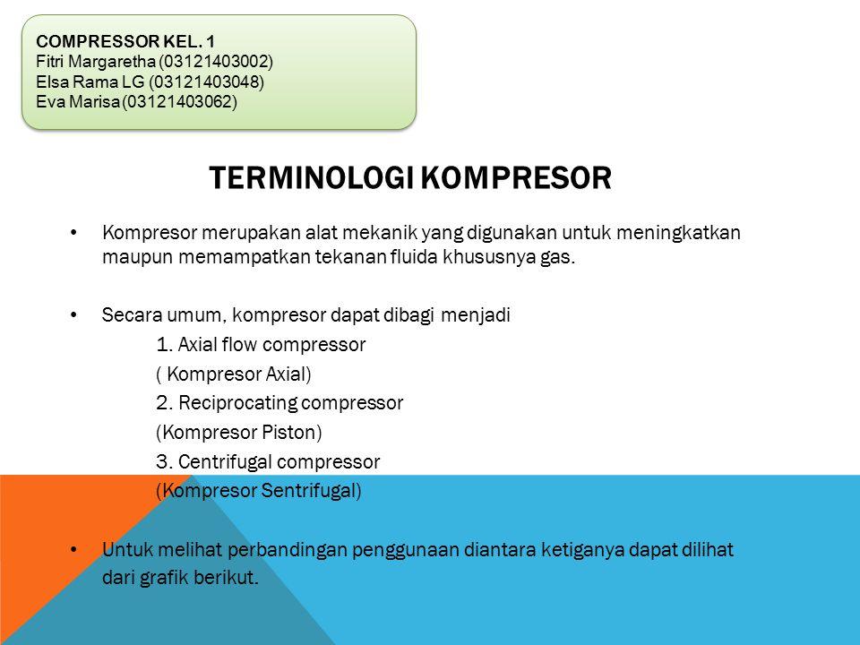 Kompresor merupakan alat mekanik yang digunakan untuk meningkatkan maupun memampatkan tekanan fluida khususnya gas.