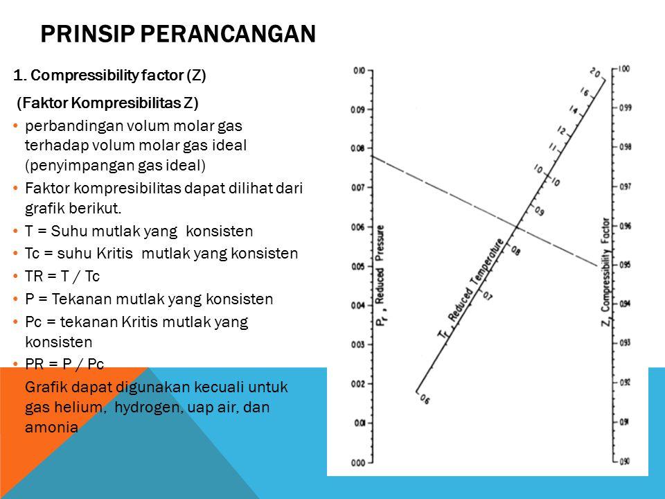 PRINSIP PERANCANGAN 1. Compressibility factor (Z) (Faktor Kompresibilitas Z) perbandingan volum molar gas terhadap volum molar gas ideal (penyimpangan