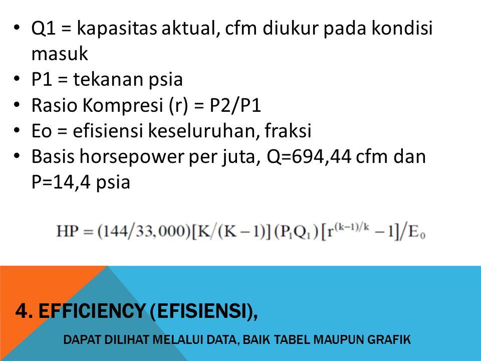 Q1 = kapasitas aktual, cfm diukur pada kondisi masuk P1 = tekanan psia Rasio Kompresi (r) = P2/P1 Eo = efisiensi keseluruhan, fraksi Basis horsepower per juta, Q=694,44 cfm dan P=14,4 psia 4.