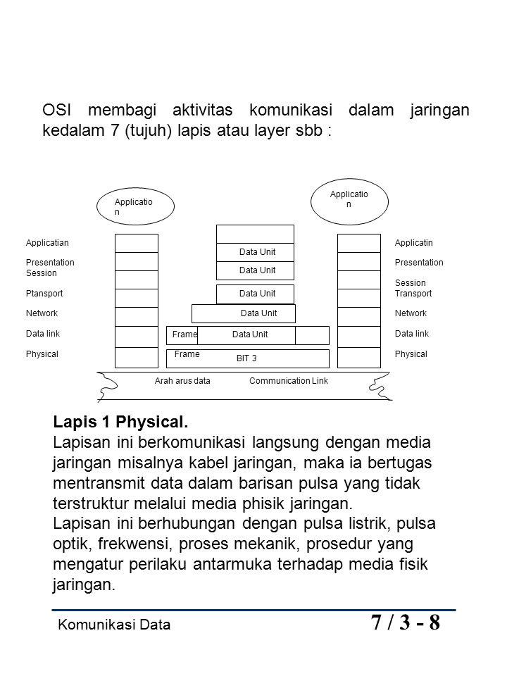 Komunikasi Data 7 / 4 - 8 Lapis 2 Data Link.