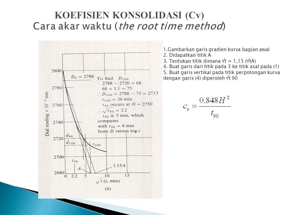 KOEFISIEN KONSOLIDASI (Cv) Cara akar waktu (the root time method) 1.Gambarkan garis gradien kurva bagian awal 2. Didapatkan titik A 3. Tentukan titik
