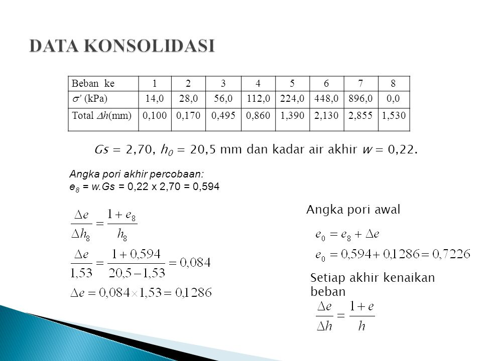 Beban ke12345678  ' (kPa) 14,028,056,0112,0224,0448,0896,00,0 Total  h(mm) 0,1000,1700,4950,8601,3902,1302,8551,530 Angka pori0,7140,7080,6810,6500,6060,5440,4830,594