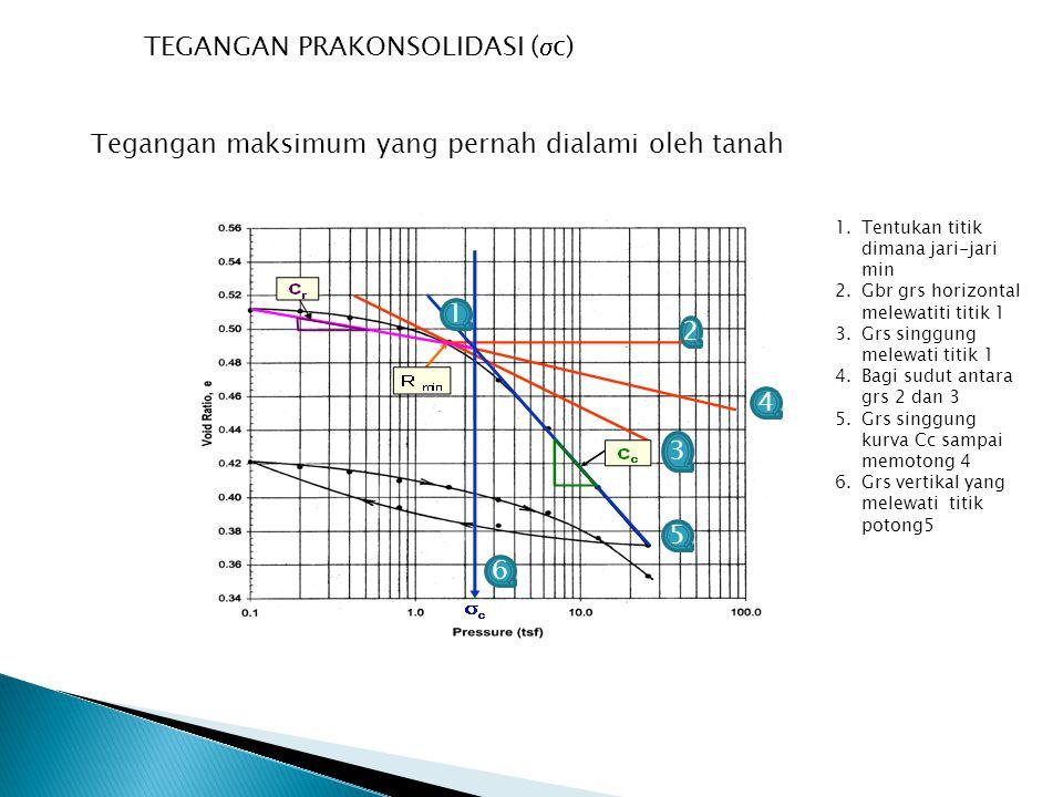 TEGANGAN PRAKONSOLIDASI (  c) Tegangan maksimum yang pernah dialami oleh tanah 1 2 3 4 5 6 1.Tentukan titik dimana jari-jari min 2.Gbr grs horizontal
