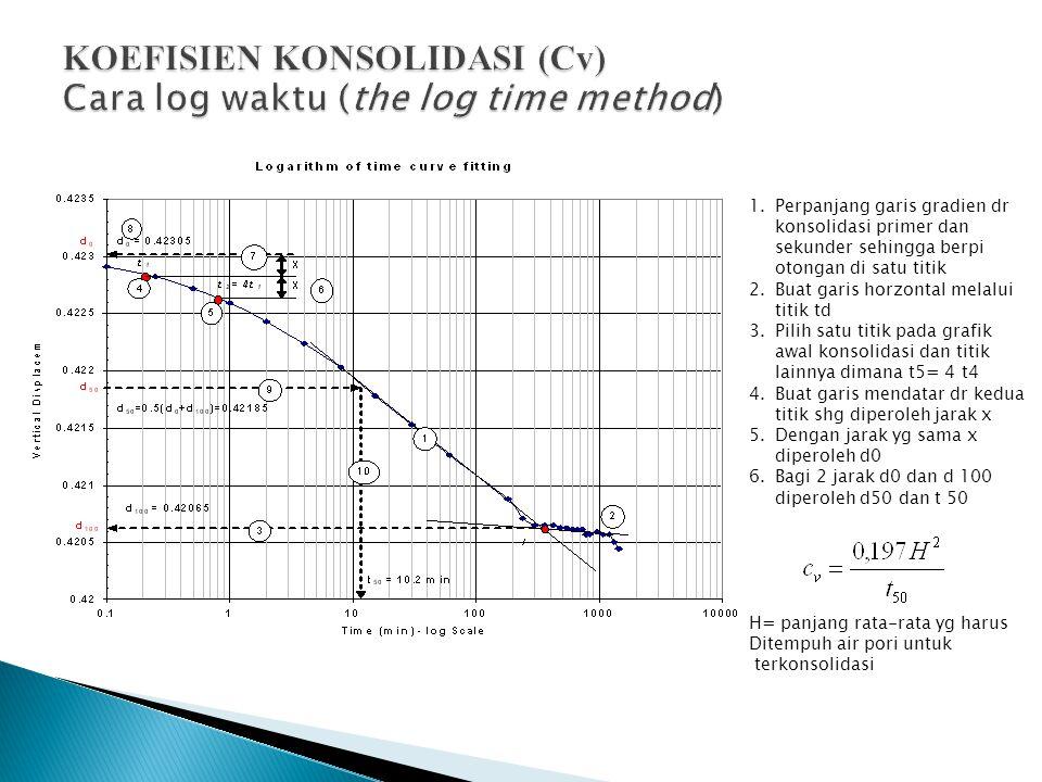 KOEFISIEN KONSOLIDASI (Cv) Cara log waktu (the log time method) 1.Perpanjang garis gradien dr konsolidasi primer dan sekunder sehingga berpi otongan d