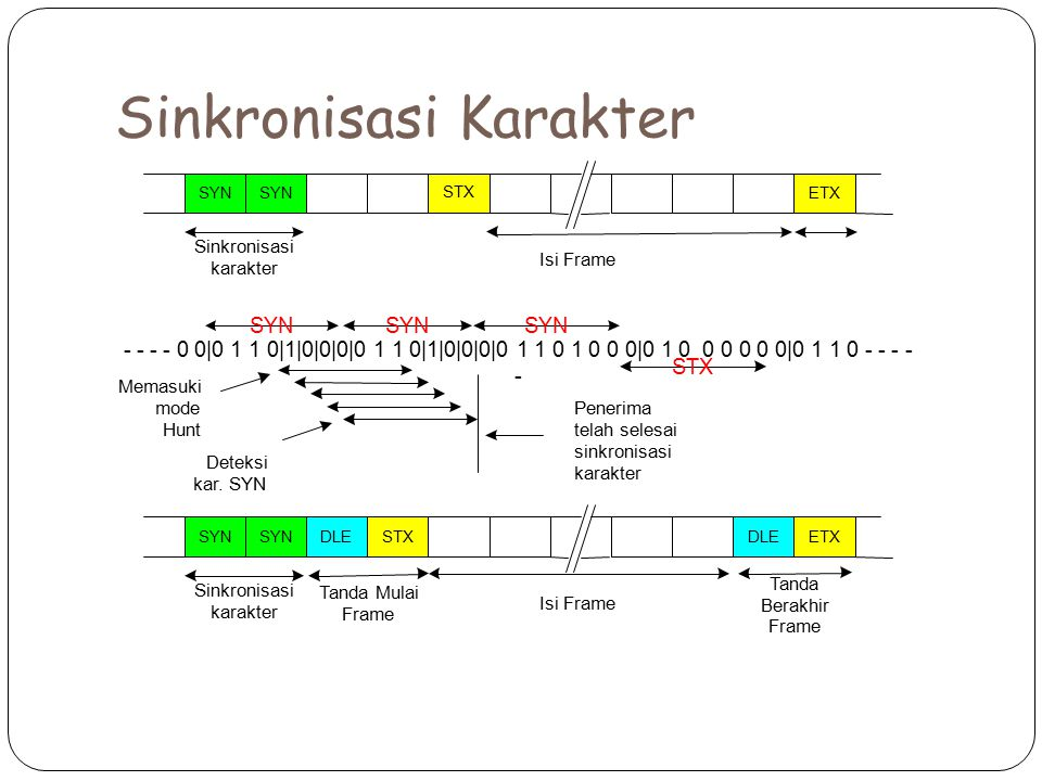 Sinkronisasi Karakter - - - - 0 0 0 1 1 0 1 0 0 0 0 1 1 0 1 0 0 0 0 1 1 0 1 0 0 0 0 1 0 0 0 0 0 0 0 1 1 0 - - - - - SYN STX Memasuki mode Hunt Deteksi
