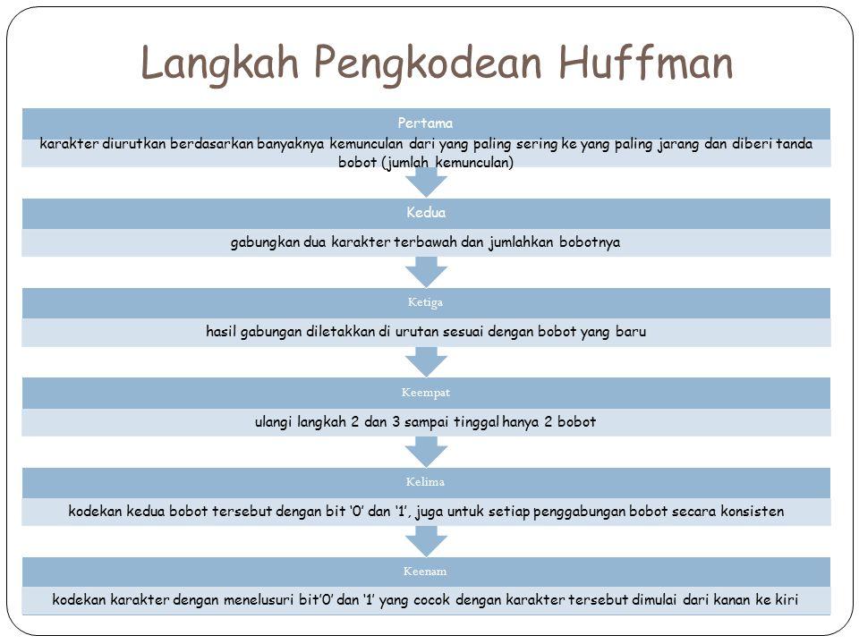 Langkah Pengkodean Huffman Keenam kodekan karakter dengan menelusuri bit'0' dan '1' yang cocok dengan karakter tersebut dimulai dari kanan ke kiri Kel