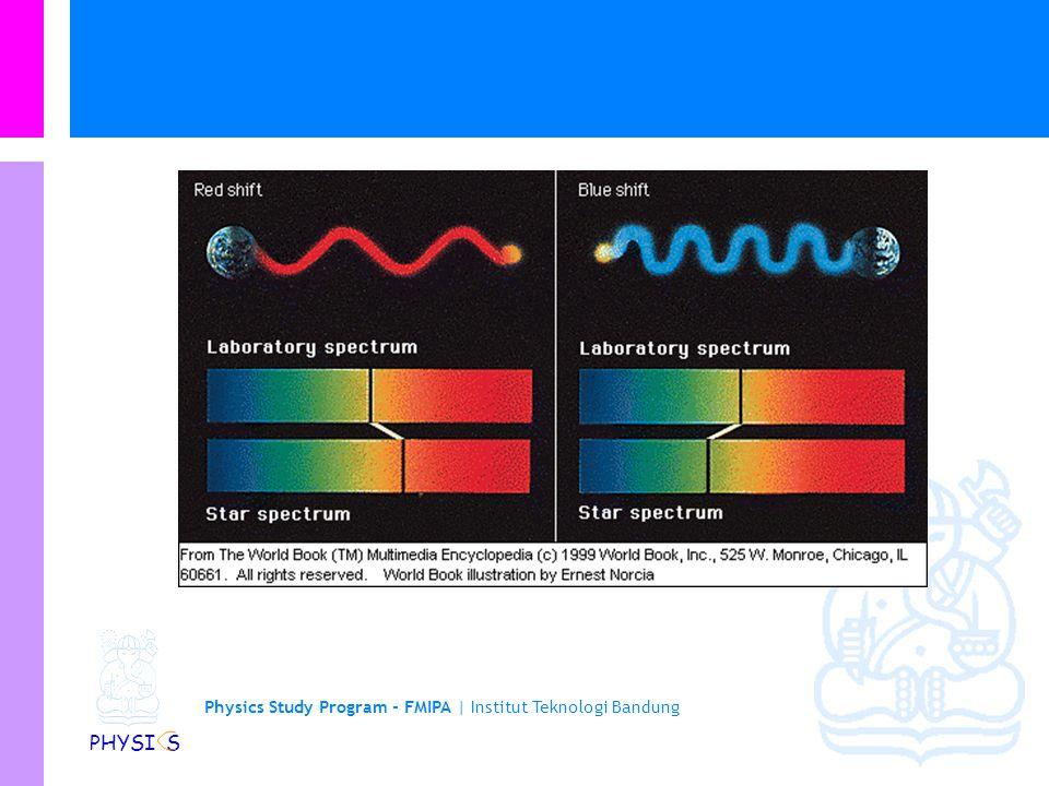 Physics Study Program - FMIPA | Institut Teknologi Bandung PHYSI S Sumber bunyi menjauhi pendengar Cahaya dari mobil van terlihat redder