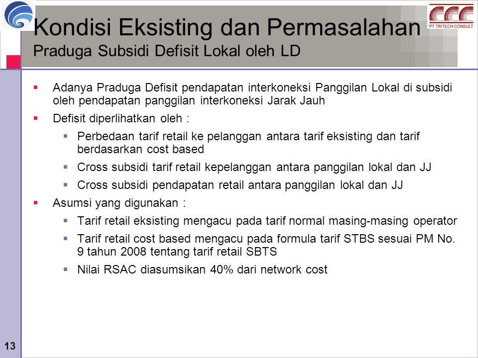 13 Kondisi Eksisting dan Permasalahan Praduga Subsidi Defisit Lokal oleh LD  Adanya Praduga Defisit pendapatan interkoneksi Panggilan Lokal di subsid