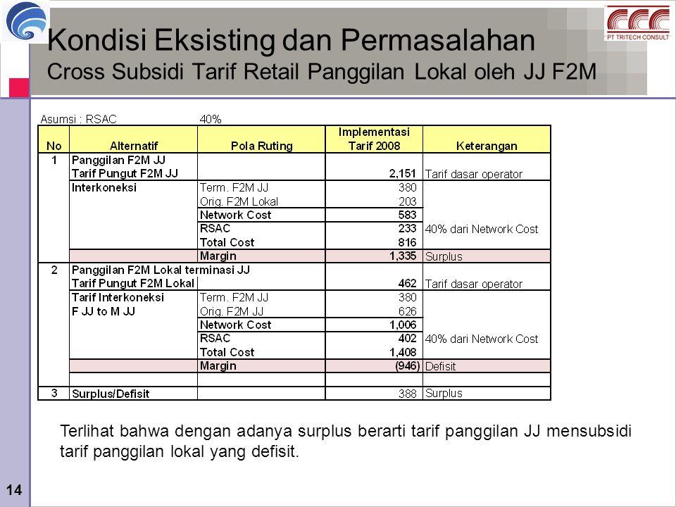 14 Kondisi Eksisting dan Permasalahan Cross Subsidi Tarif Retail Panggilan Lokal oleh JJ F2M Terlihat bahwa dengan adanya surplus berarti tarif panggi