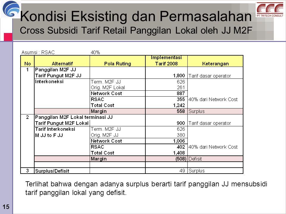 15 Kondisi Eksisting dan Permasalahan Cross Subsidi Tarif Retail Panggilan Lokal oleh JJ M2F Terlihat bahwa dengan adanya surplus berarti tarif panggi