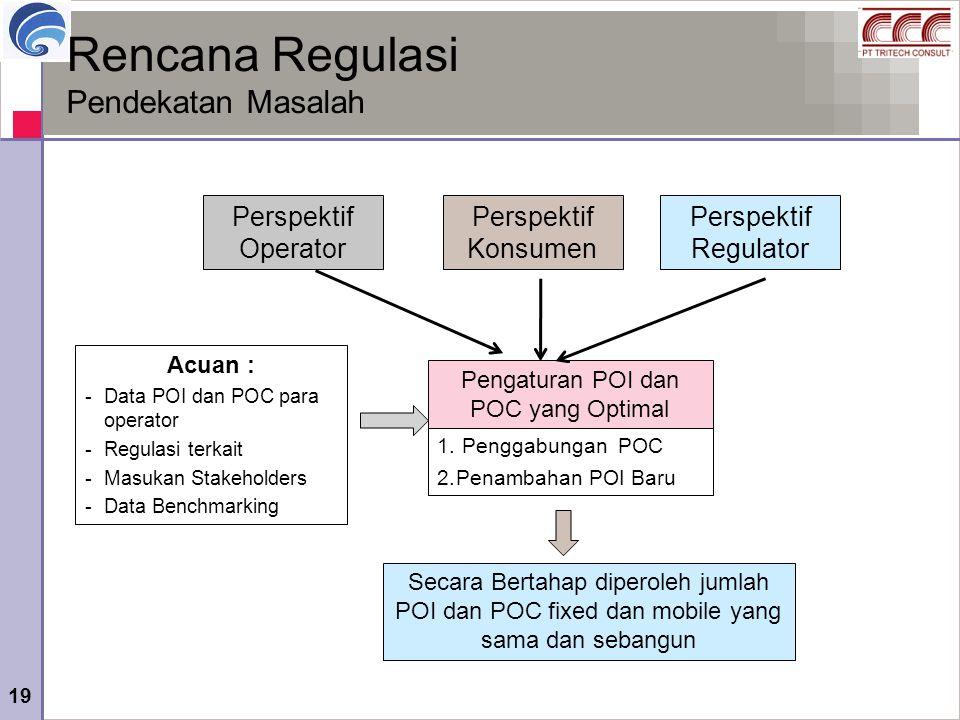 19 Rencana Regulasi Pendekatan Masalah Perspektif Operator Perspektif Konsumen Perspektif Regulator Pengaturan POI dan POC yang Optimal Acuan : -Data