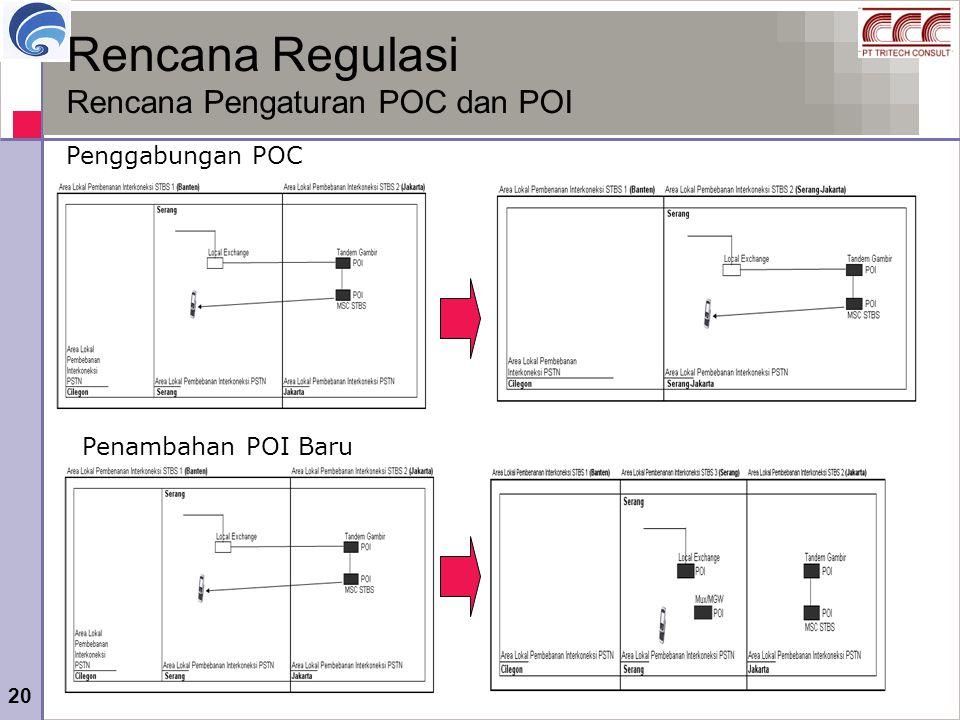20 Rencana Regulasi Rencana Pengaturan POC dan POI Penggabungan POC Penambahan POI Baru