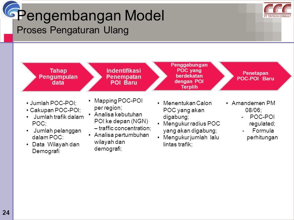 24 Pengembangan Model Proses Pengaturan Ulang Tahap Pengumpulan data Indentifikasi Penempatan POI Baru Penggabungan POC yang berdekatan dengan POI Ter