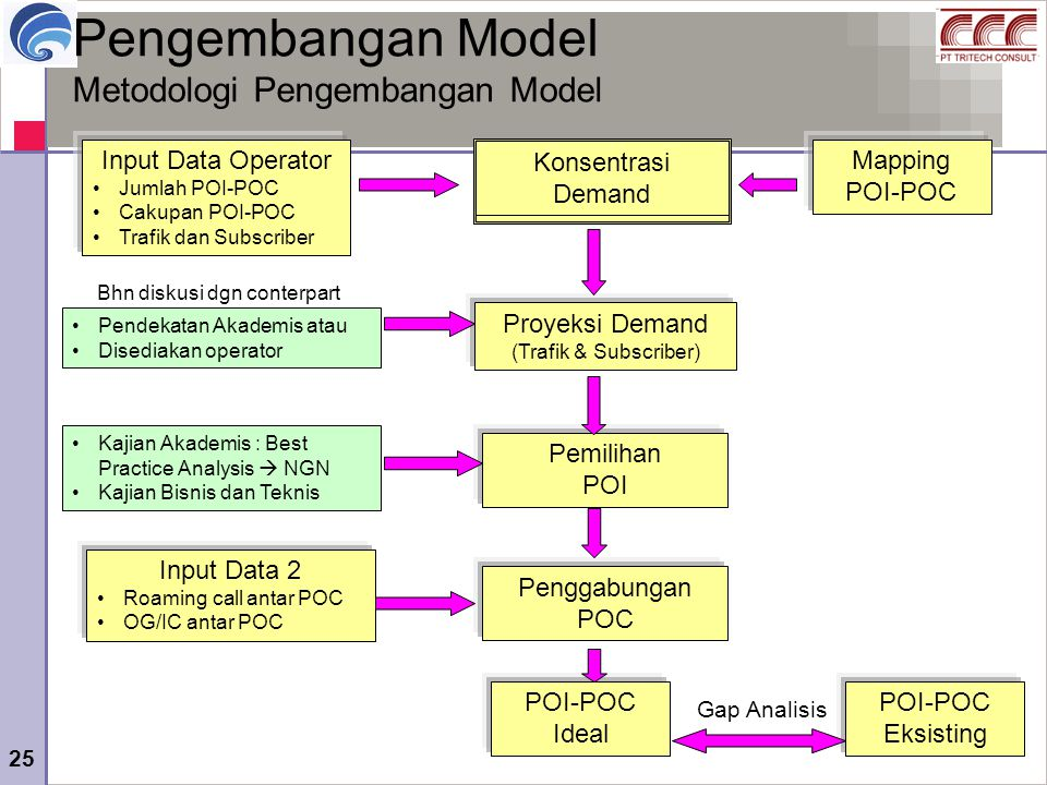 25 Pengembangan Model Metodologi Pengembangan Model Input Data Operator Jumlah POI-POC Cakupan POI-POC Trafik dan Subscriber Proyeksi Demand (Trafik &