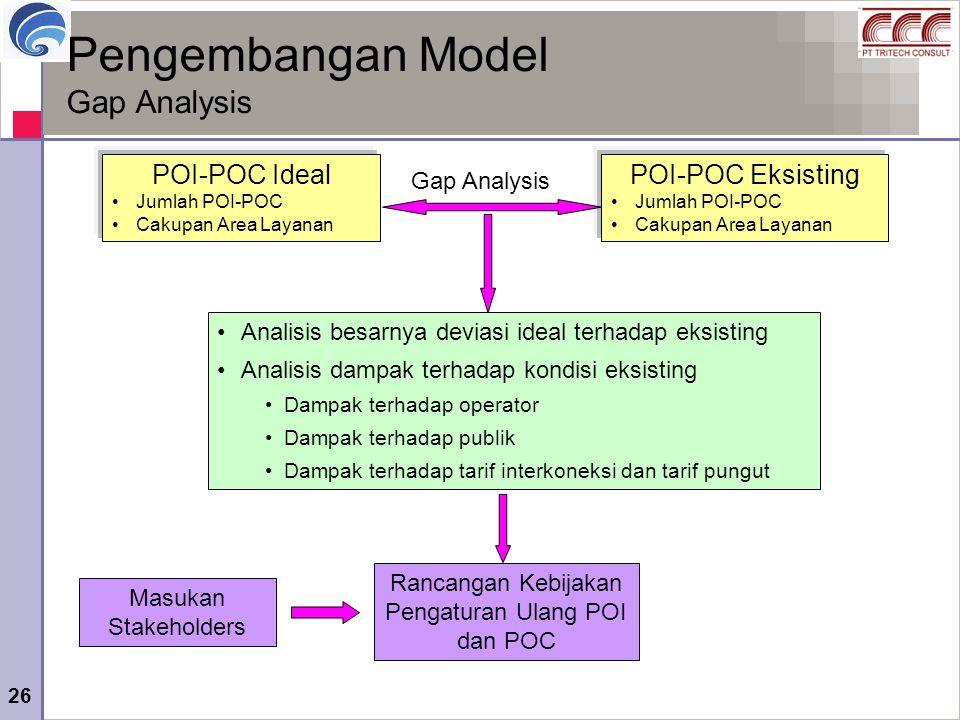 26 Pengembangan Model Gap Analysis POI-POC Eksisting Jumlah POI-POC Cakupan Area Layanan Gap Analysis POI-POC Ideal Jumlah POI-POC Cakupan Area Layana