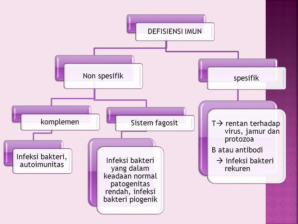DEFISIENSI IMUN Non spesifik komplemen Infeksi bakteri, autoimunitas Sistem fagosit Infeksi bakteri yang dalam keadaan normal patogenitas rendah, infe