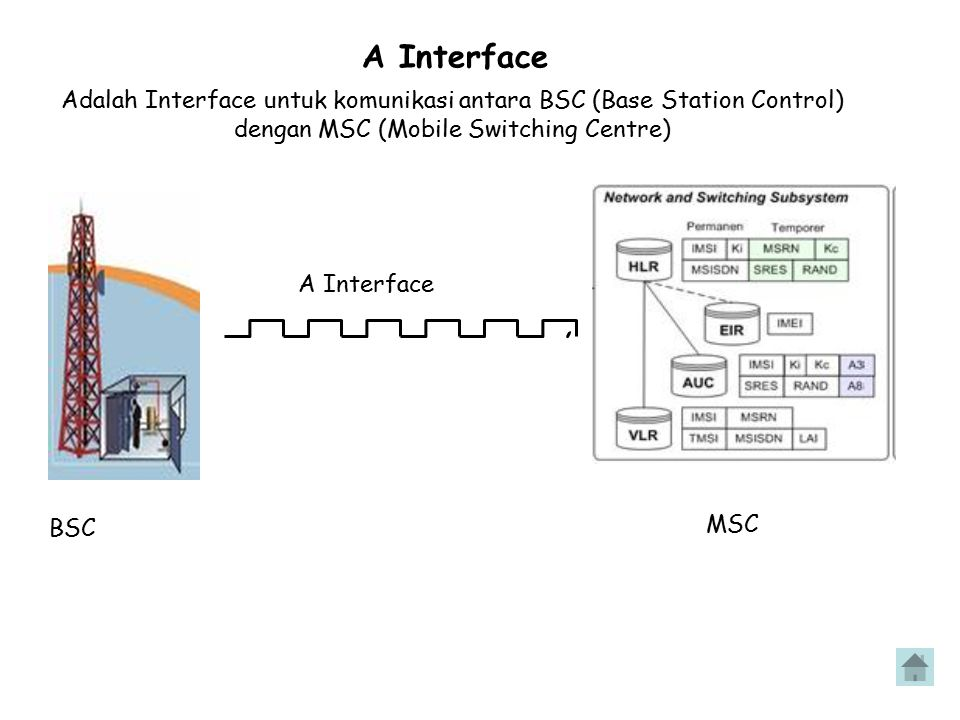 A Interface Adalah Interface untuk komunikasi antara BSC (Base Station Control) dengan MSC (Mobile Switching Centre) A Interface BSC MSC