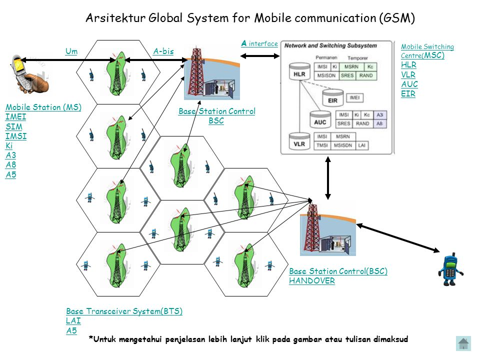 Arsitektur Global System for Mobile communication (GSM) Mobile Station (MS) IMEI SIM IMSI Ki A3 A8 A5 Base Transceiver System(BTS) LAI A5 Base Station
