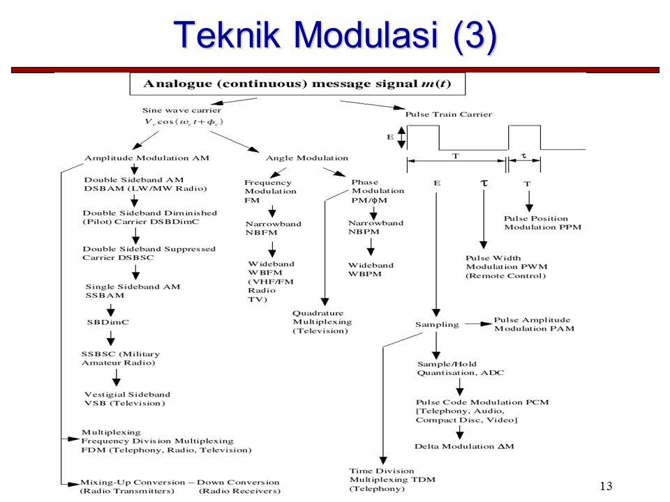 13 Teknik Modulasi (3)