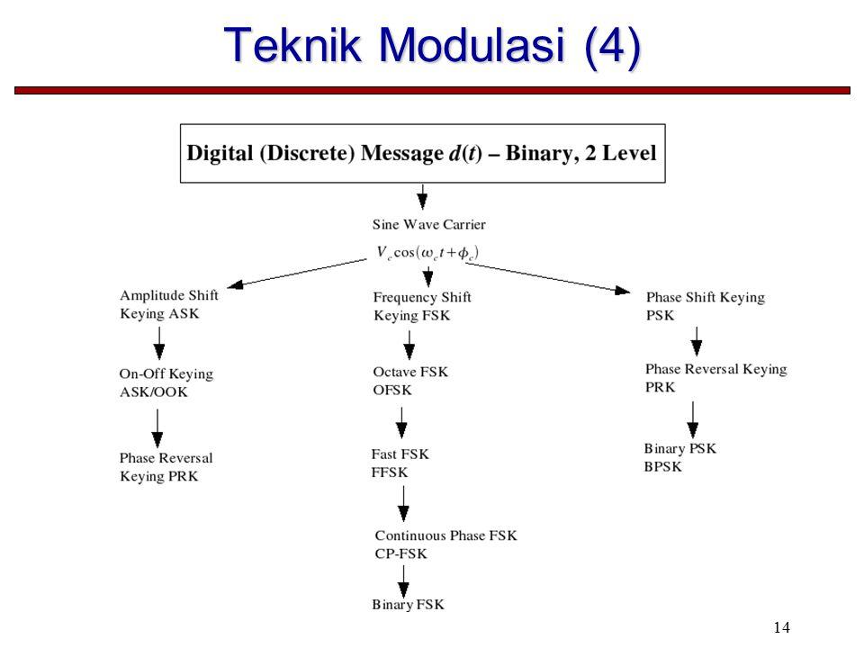 14 Teknik Modulasi (4)