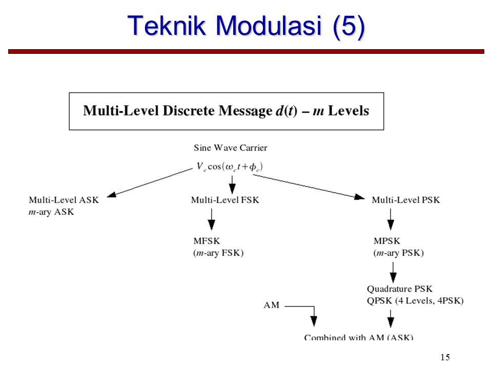 15 Teknik Modulasi (5)