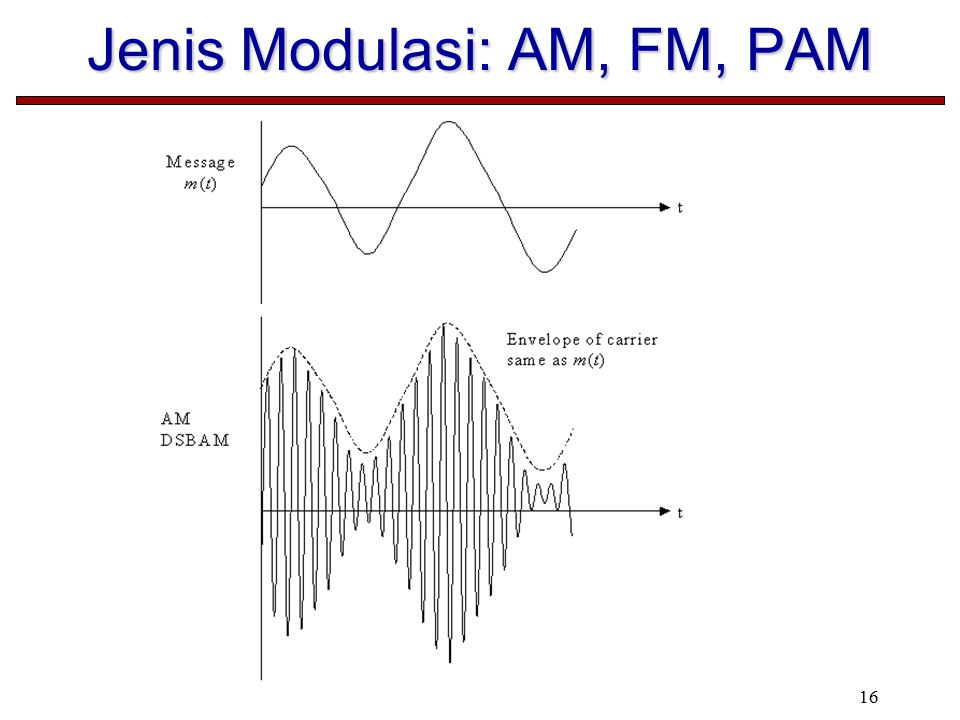 16 Jenis Modulasi: AM, FM, PAM