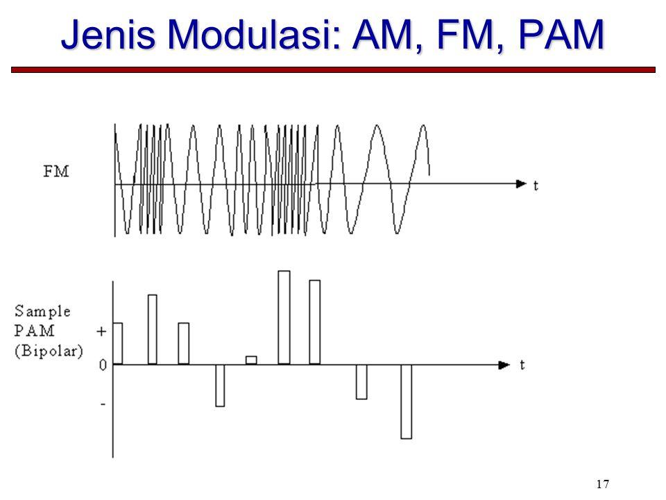 17 Jenis Modulasi: AM, FM, PAM