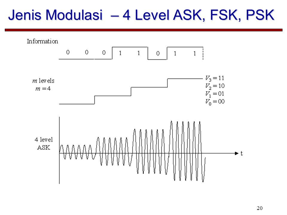 20 Jenis Modulasi – 4 Level ASK, FSK, PSK