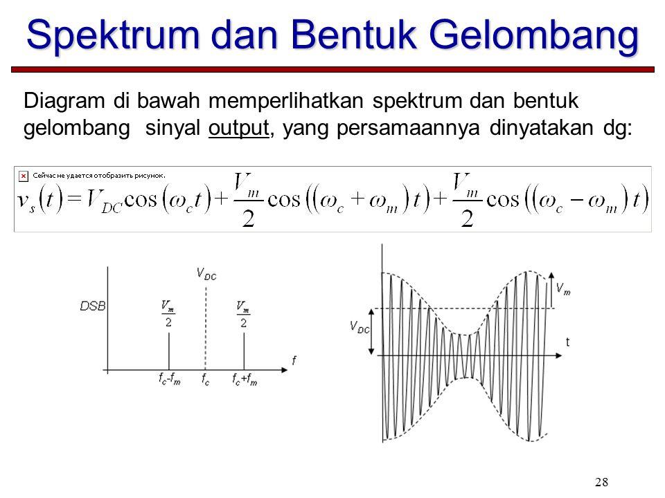 28 Diagram di bawah memperlihatkan spektrum dan bentuk gelombang sinyal output, yang persamaannya dinyatakan dg: Spektrum dan Bentuk Gelombang