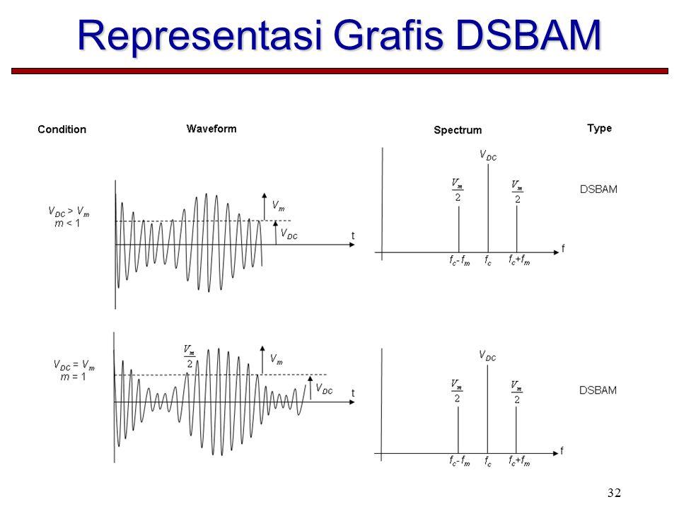 32 Representasi Grafis DSBAM