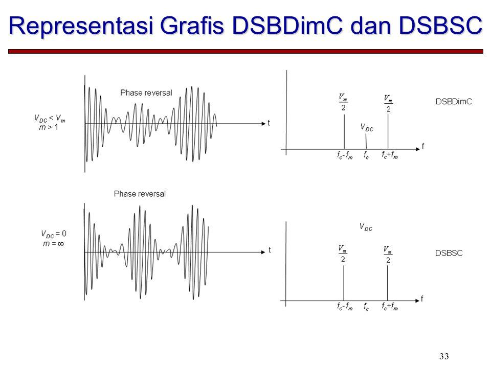 33 Representasi Grafis DSBDimC dan DSBSC