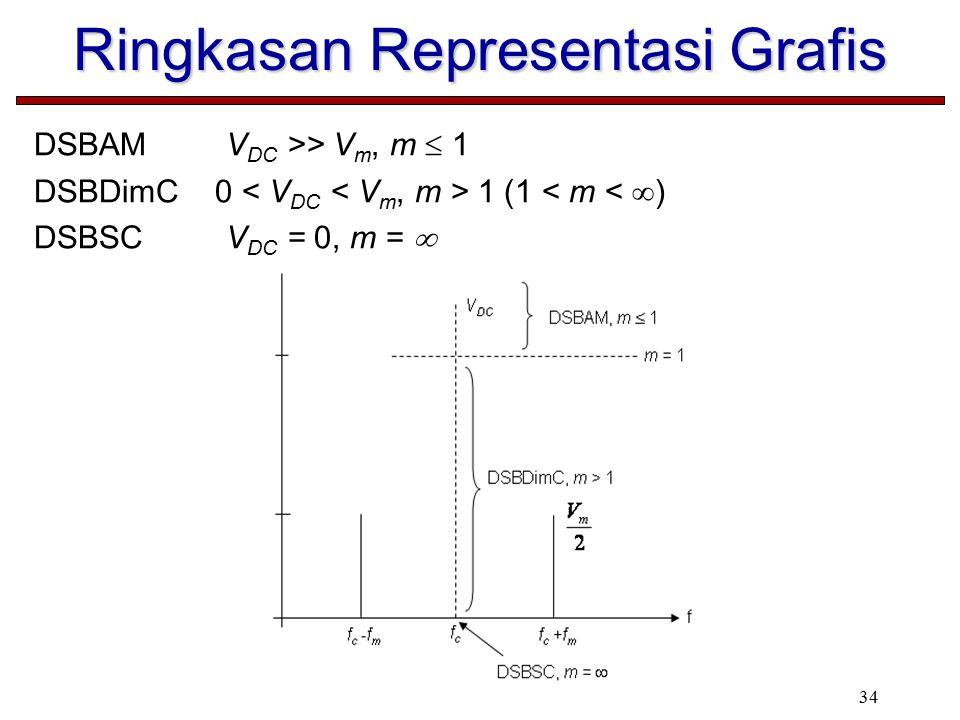 34 Ringkasan Representasi Grafis DSBAMV DC >> V m, m  1 DSBDimC 0 1 (1 < m <  ) DSBSCV DC = 0, m = 
