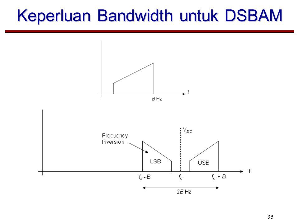 35 Keperluan Bandwidth untuk DSBAM