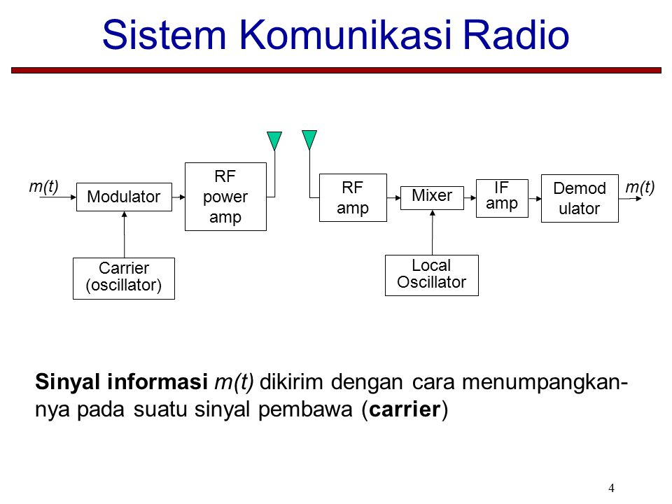 4 Sistem Komunikasi Radio Modulator RF power amp Carrier (oscillator) m(t) Demod ulator RF amp Local Oscillator m(t) IF amp Mixer Sinyal informasi m(t) dikirim dengan cara menumpangkan- nya pada suatu sinyal pembawa (carrier)