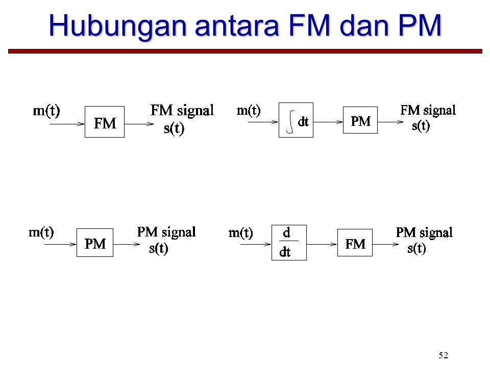52 Hubungan antara FM dan PM
