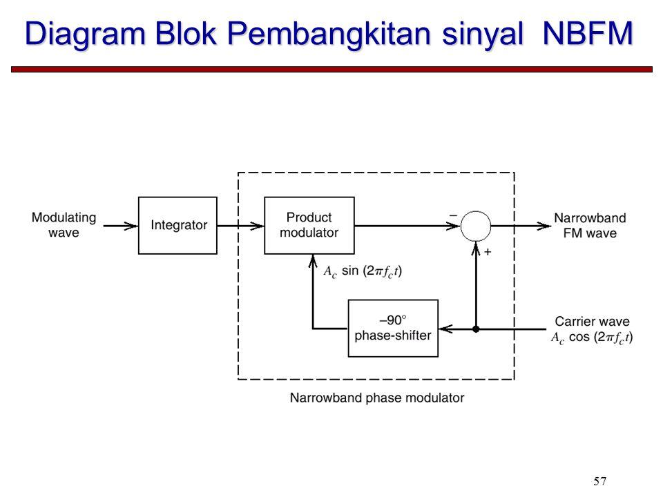 57 Diagram Blok Pembangkitan sinyal NBFM