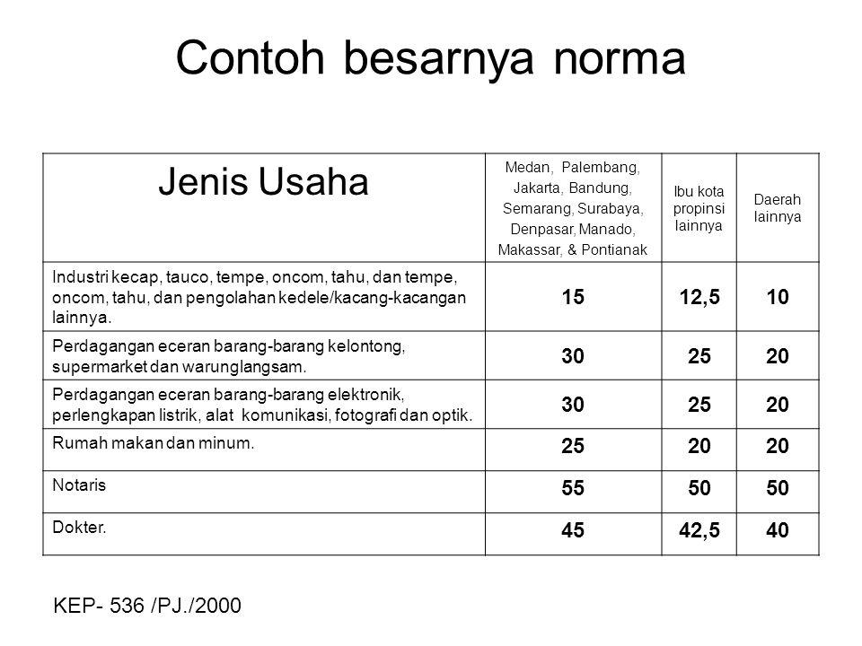 Contoh besarnya norma Jenis Usaha Medan, Palembang, Jakarta, Bandung, Semarang, Surabaya, Denpasar, Manado, Makassar, & Pontianak Ibu kota propinsi la