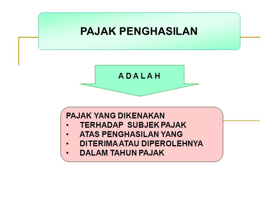 IDENTIFIKASI PENGHASILAN PASAL 4 AYAT 1 (PENGHASILAN YANG DIKENAKAN PAJAK SECARA UMUM) PASAL 4 AYAT 2 (PENGHASILAN YANG DIKENAKAN PAJAK SECARA FINAL) PASAL 4 AYAT 3 (PENGHASILAN YANG BUKAN OBYEK PAJAK)