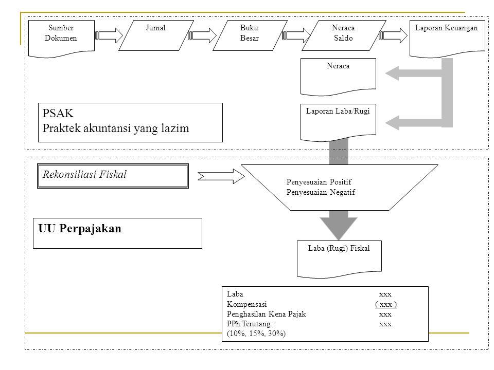 Sumber Dokumen JurnalNeraca Saldo Buku Besar Laporan Keuangan Laporan Laba/Rugi Neraca UU Perpajakan PSAK Praktek akuntansi yang lazim Laba (Rugi) Fis