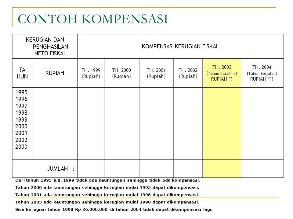 CONTOH KOMPENSASI KERUGIAN DAN PENGHASILAN NETO FISKAL KOMPENSASI KERUGIAN FISKAL TA HUN RUPIAH TH. 1999 (Rupiah) TH. 2000 (Rupiah) TH. 2001 (Rupiah)