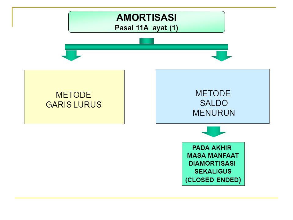 METODE GARIS LURUS METODE SALDO MENURUN PADA AKHIR MASA MANFAAT DIAMORTISASI SEKALIGUS (CLOSED ENDED ) AMORTISASI Pasal 11A ayat (1)