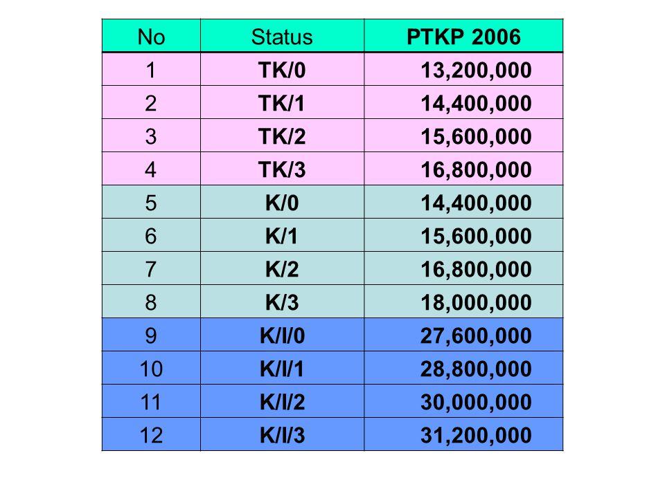 NoStatusPTKP 2006 1TK/0 13,200,000 2TK/1 14,400,000 3TK/2 15,600,000 4TK/3 16,800,000 5K/0 14,400,000 6K/1 15,600,000 7K/2 16,800,000 8K/3 18,000,000