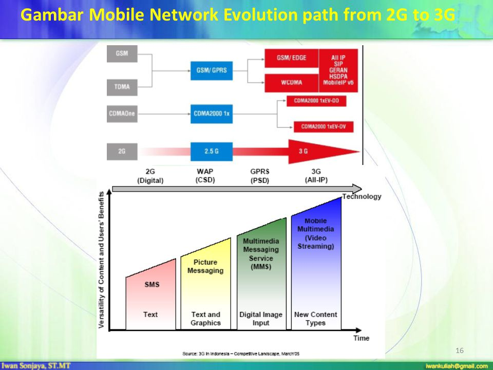 KR/ITHB 201016 Gambar Mobile Network Evolution path from 2G to 3G