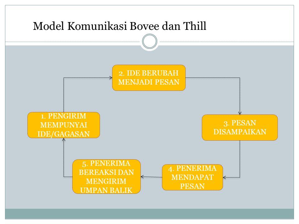 Model Komunikasi Bovee dan Thill 2. IDE BERUBAH MENJADI PESAN 1. PENGIRIM MEMPUNYAI IDE/GAGASAN 3. PESAN DISAMPAIKAN 5. PENERIMA BEREAKSI DAN MENGIRIM