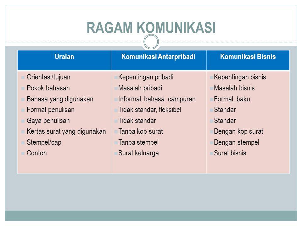 RAGAM KOMUNIKASI UraianKomunikasi AntarpribadiKomunikasi Bisnis Orientasi/tujuan Pokok bahasan Bahasa yang digunakan Format penulisan Gaya penulisan K