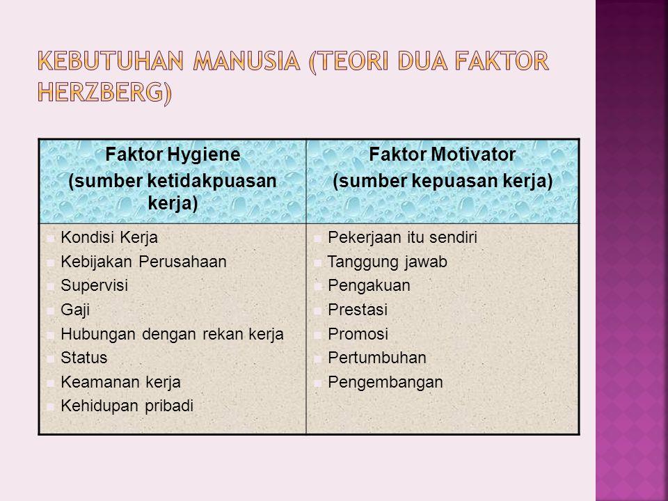 Faktor Hygiene (sumber ketidakpuasan kerja) Faktor Motivator (sumber kepuasan kerja) Kondisi Kerja Kebijakan Perusahaan Supervisi Gaji Hubungan dengan
