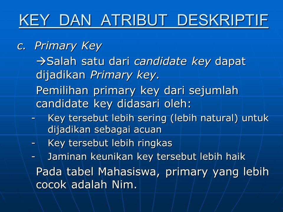 Contoh : No_KTPNo_SIMNamaAlamat Super Key : No_KTP + No_SIM + Nama + Alamat No_KTP + No_SIM + Nama No_KTP + No_SIM No_KTP No_SIM Candidate Key : No_KTP No_SIM Primary Key : No_KTP atau No_SIM tergantung kebutuhan