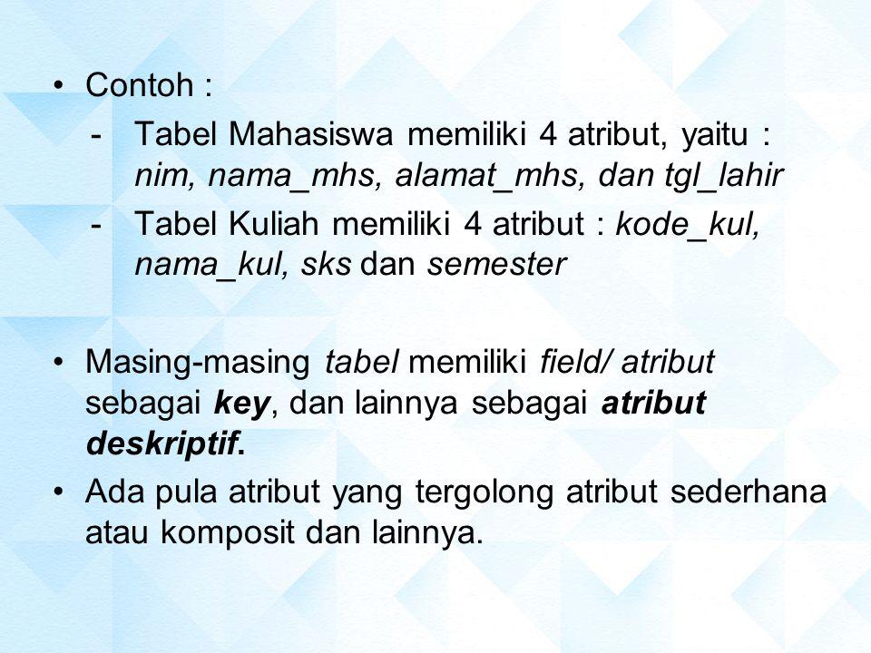 -Tabel Mahasiswa memiliki 4 atribut, yaitu : nim, nama_mhs, alamat_mhs, dan tgl_lahir -Tabel Kuliah memiliki 4 atribut : kode_kul, nama_kul, sks dan s