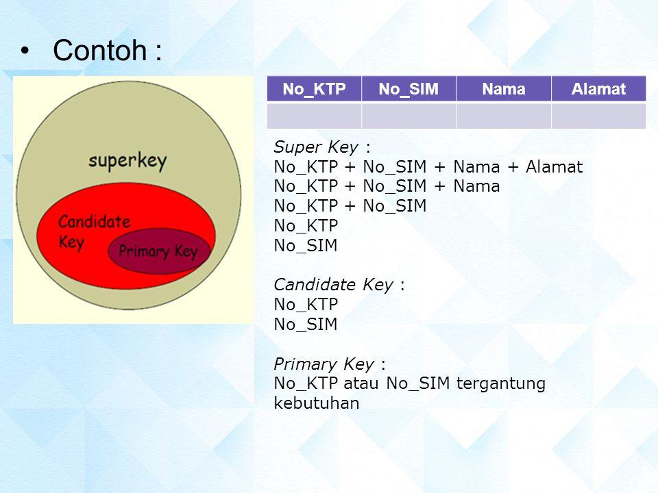 Contoh : No_KTPNo_SIMNamaAlamat Super Key : No_KTP + No_SIM + Nama + Alamat No_KTP + No_SIM + Nama No_KTP + No_SIM No_KTP No_SIM Candidate Key : No_KT